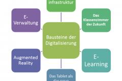 Bausteine der Digitalisierung